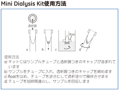 Mini Dialysis Kit使用方法